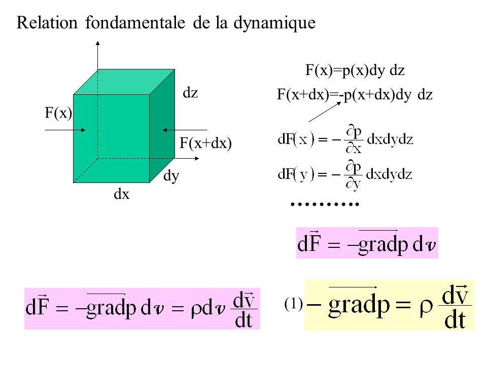 ………. Relation fondamentale de la dynamique F(x)=p(x)dy dz dz
