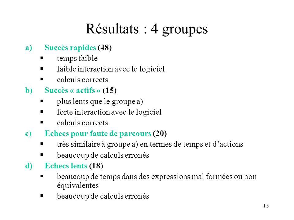 Résultats : 4 groupes Succès rapides (48) temps faible