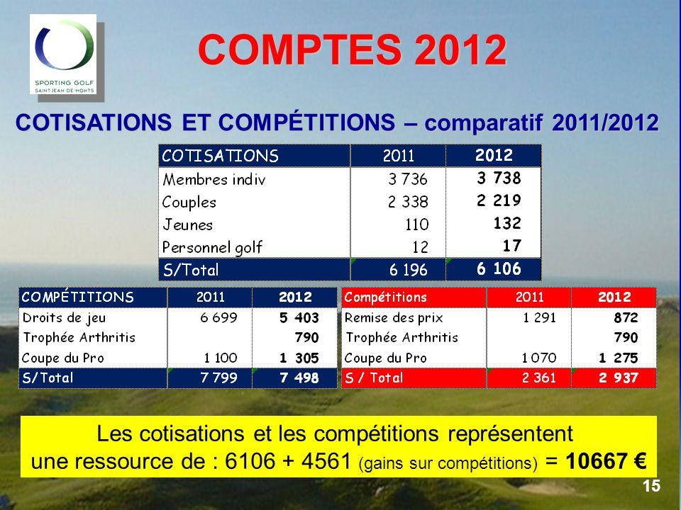 COMPTES 2012 COTISATIONS ET COMPÉTITIONS – comparatif 2011/2012