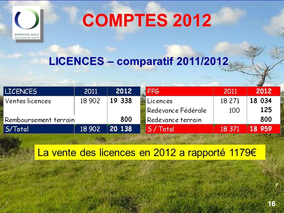 COMPTES 2012 LICENCES – comparatif 2011/2012