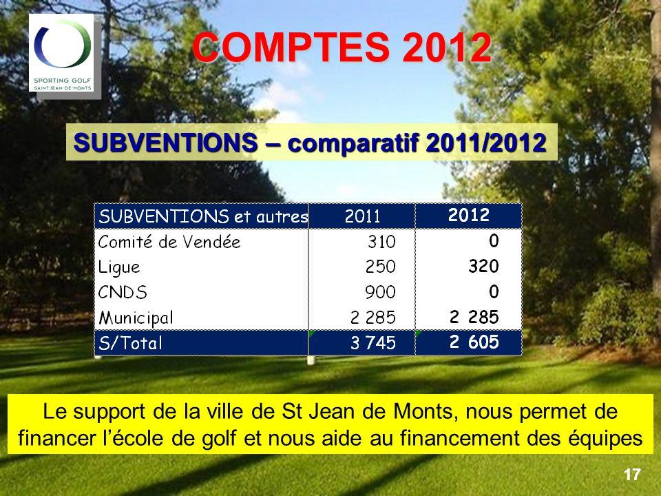 COMPTES 2012 SUBVENTIONS – comparatif 2011/2012