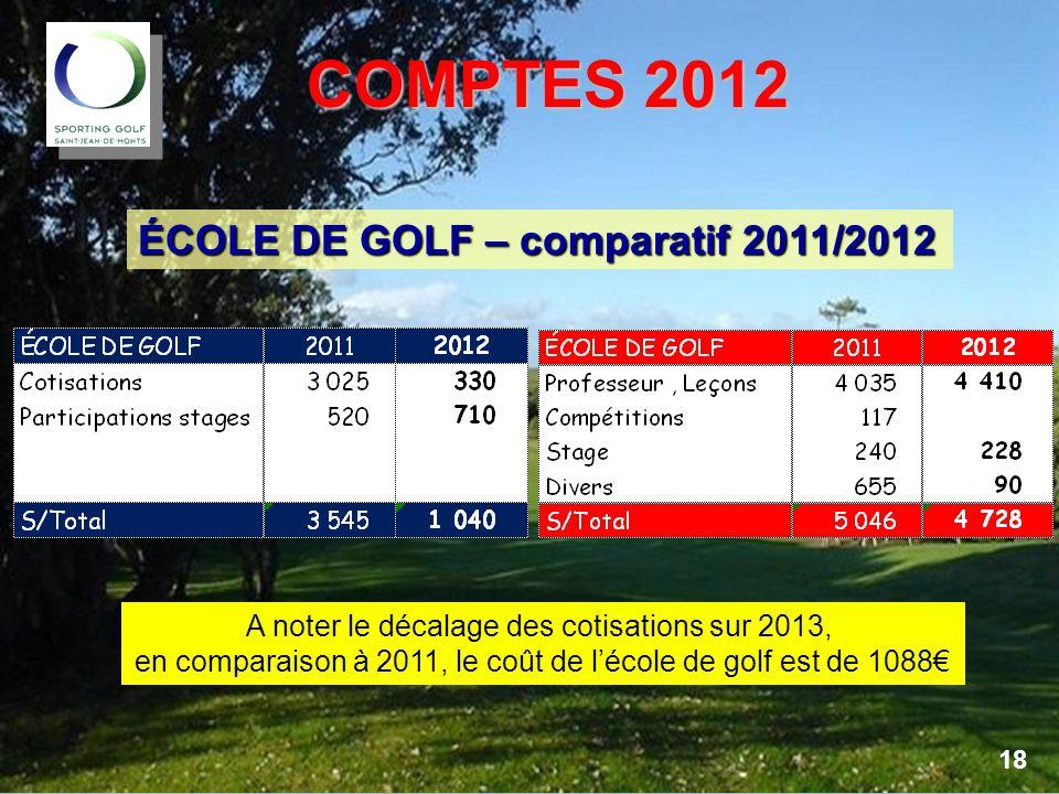 COMPTES 2012 ÉCOLE DE GOLF – comparatif 2011/2012