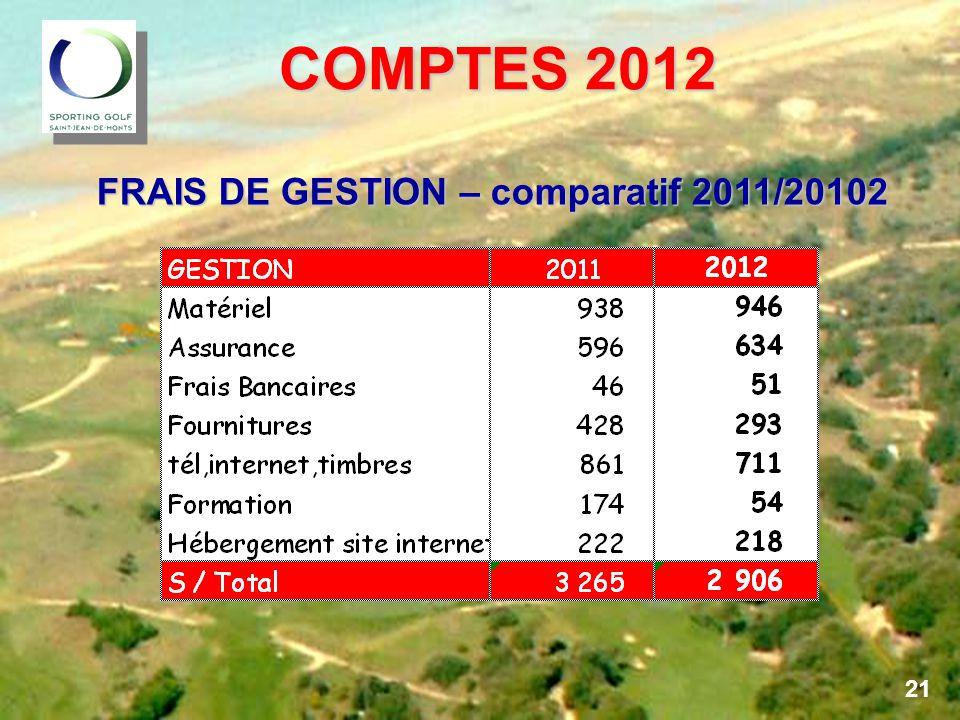 COMPTES 2012 FRAIS DE GESTION – comparatif 2011/20102 21