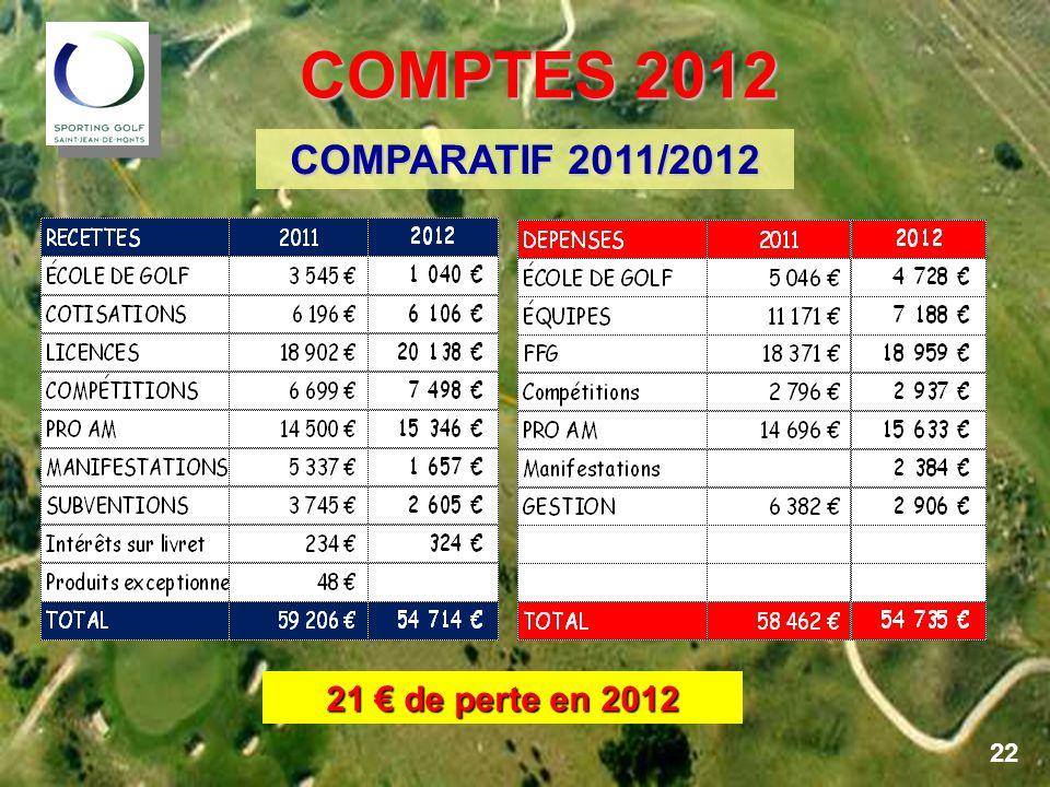 COMPTES 2012 COMPARATIF 2011/2012 21 € de perte en 2012 22