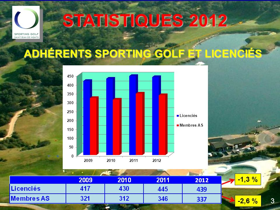 STATISTIQUES 2012 ADHÉRENTS SPORTING GOLF ET LICENCIÉS -1,3 % -2,6 % 3