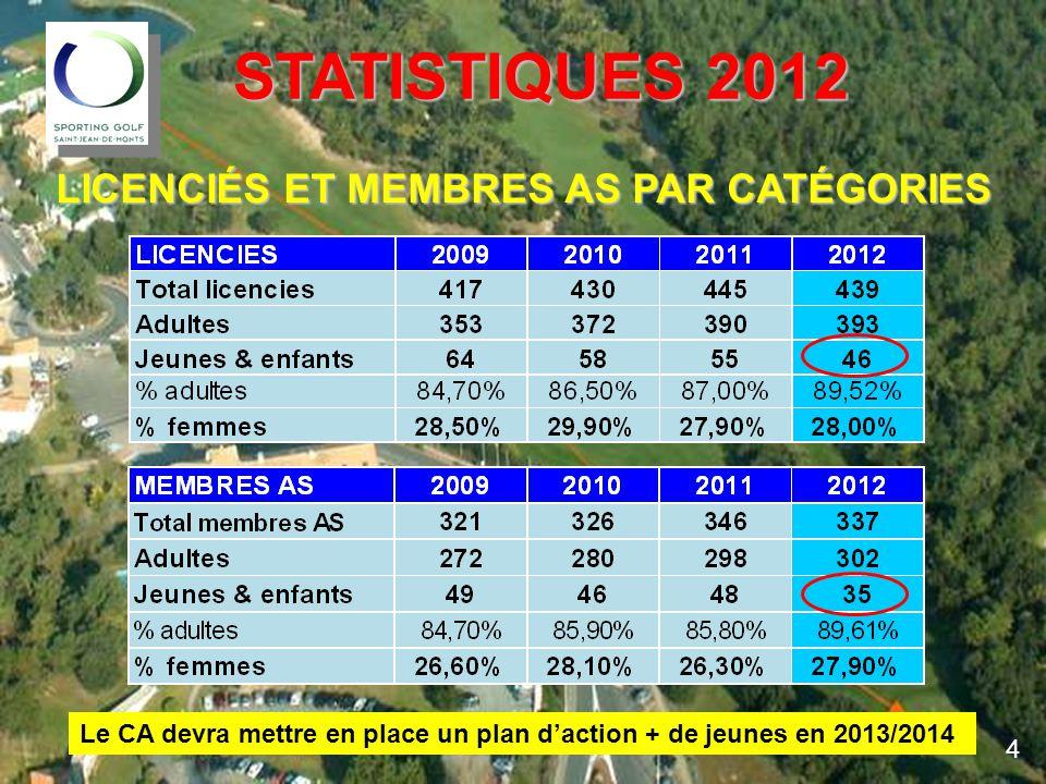 STATISTIQUES 2012 LICENCIÉS ET MEMBRES AS PAR CATÉGORIES