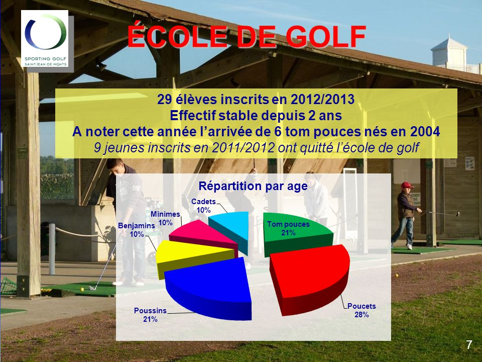 ÉCOLE DE GOLF 29 élèves inscrits en 2012/2013