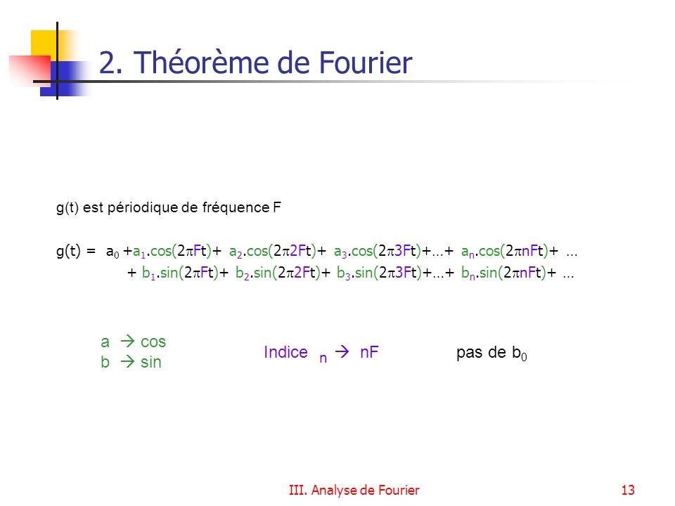 2. Théorème de Fourier a  cos Indice n  nF b  sin pas de b0
