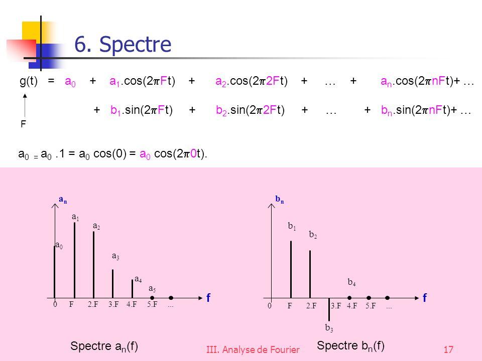 6. Spectre g(t) = a0 + a1.cos(2Ft) + a2.cos(22Ft) + … + an.cos(2nFt)+ …