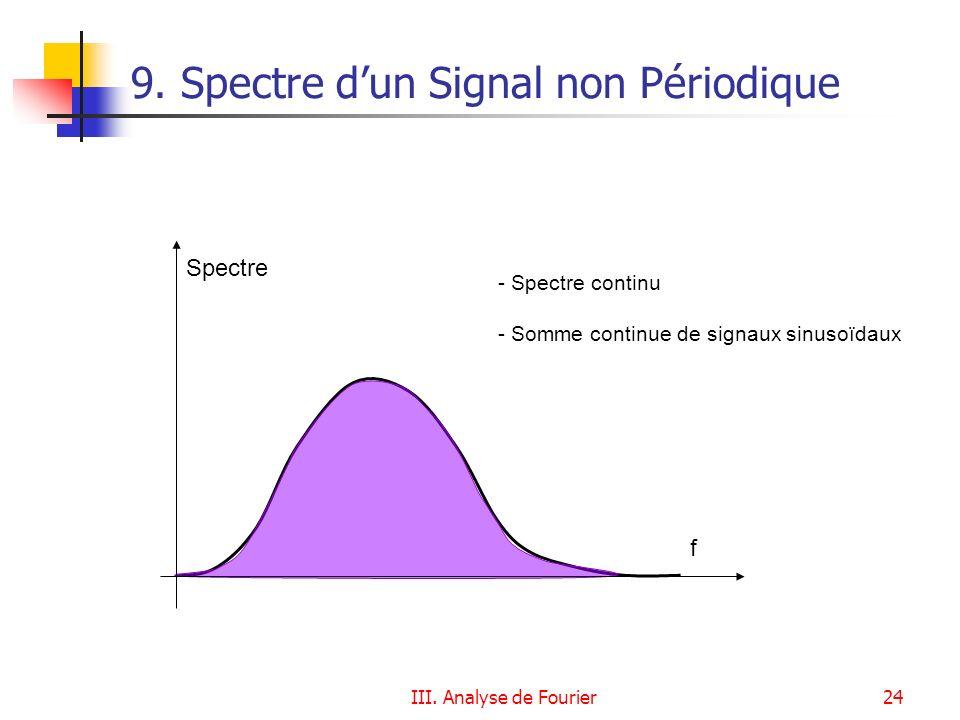 9. Spectre d'un Signal non Périodique