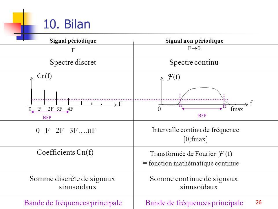 10. Bilan 0 F 2F 3F….nF Spectre discret Spectre continu