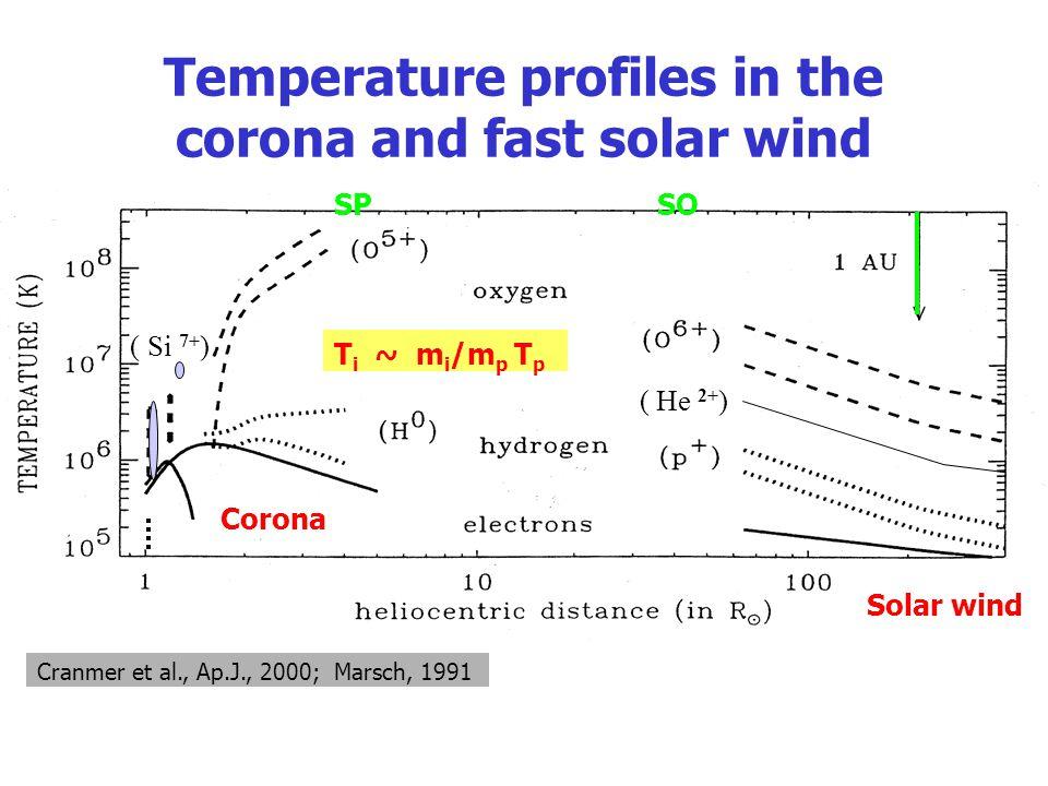 Temperature profiles in the corona and fast solar wind