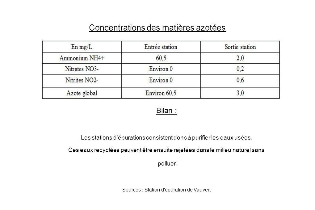Concentrations des matières azotées