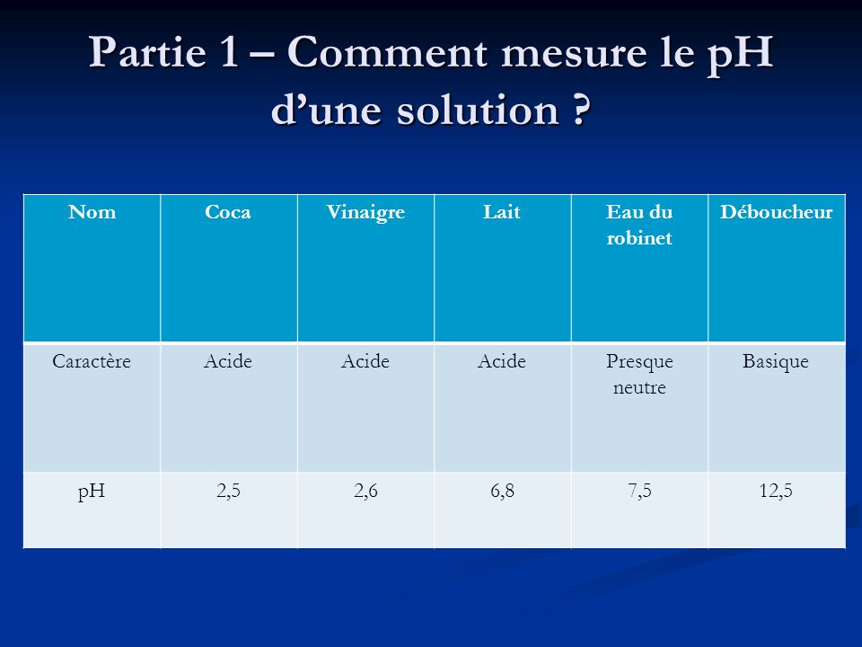 Partie 1 – Comment mesure le pH d'une solution