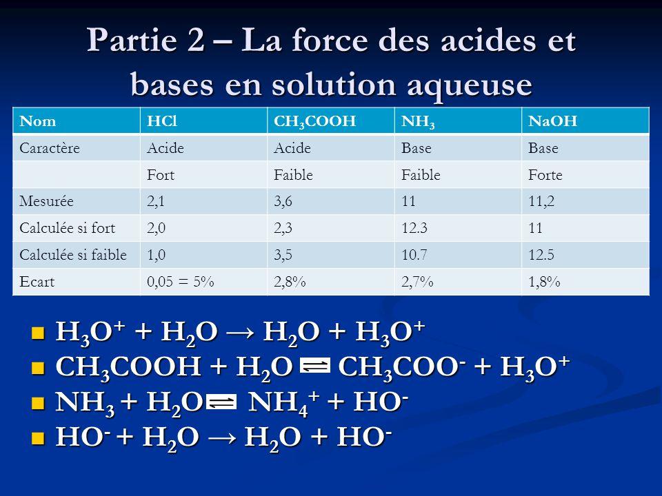 Partie 2 – La force des acides et bases en solution aqueuse