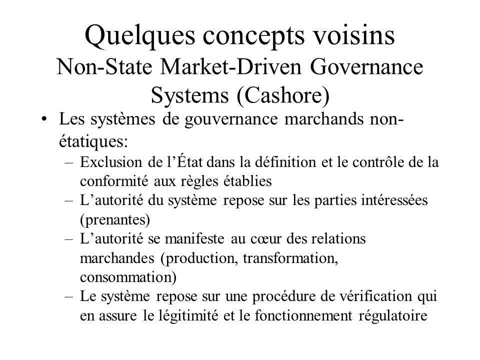 Quelques concepts voisins Non-State Market-Driven Governance Systems (Cashore)