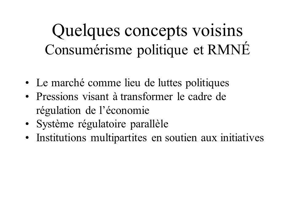 Quelques concepts voisins Consumérisme politique et RMNÉ