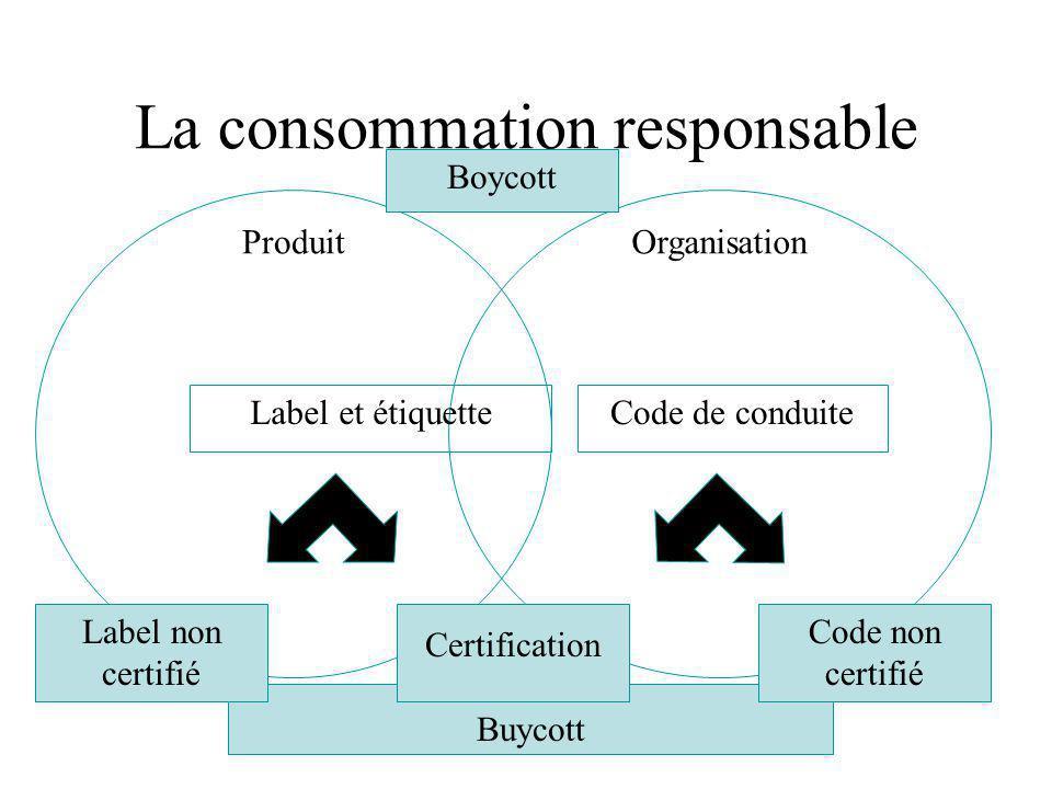 La consommation responsable