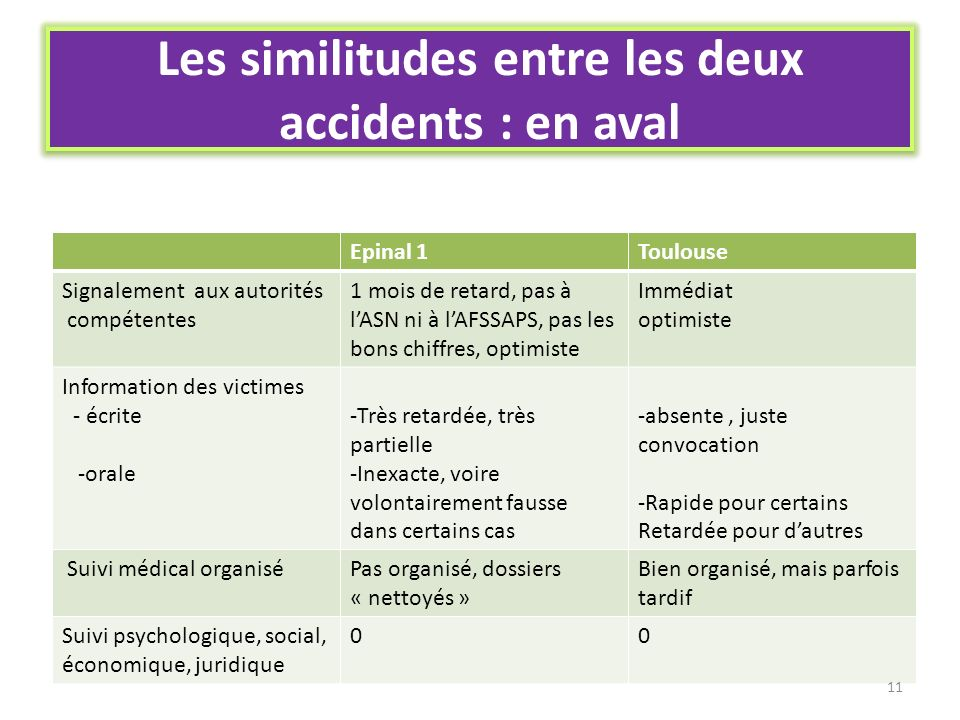 Les similitudes entre les deux accidents : en aval