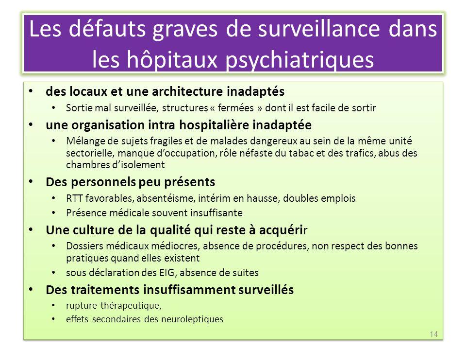 Les défauts graves de surveillance dans les hôpitaux psychiatriques