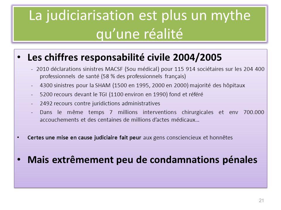 La judiciarisation est plus un mythe qu'une réalité