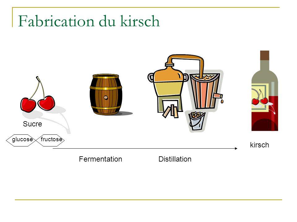 Fabrication du kirsch Sucre kirsch Fermentation Distillation glucose