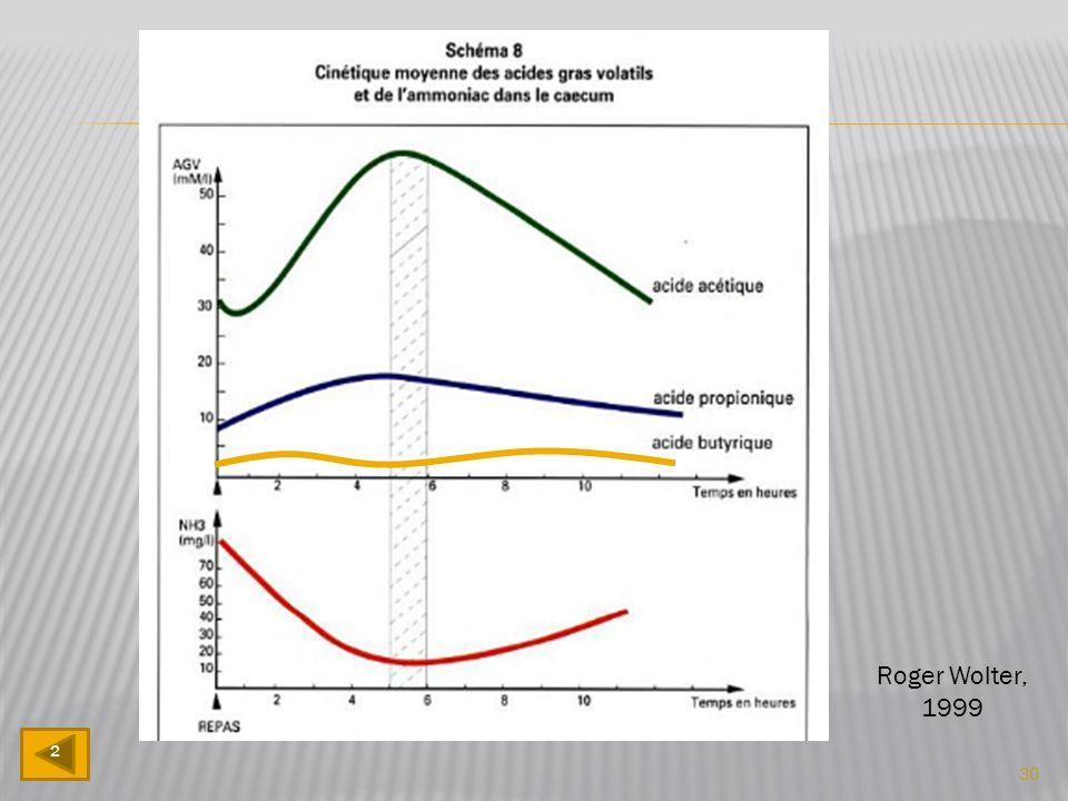 L'élévation des concentrations d'AGV traduit une stimulation de l'activité microbienne avec pour la microflore une récupération énergétique (ATP) qui conditionne sa croissance et sa multiplication (élaboration de protéines ou protéosynthèse).
