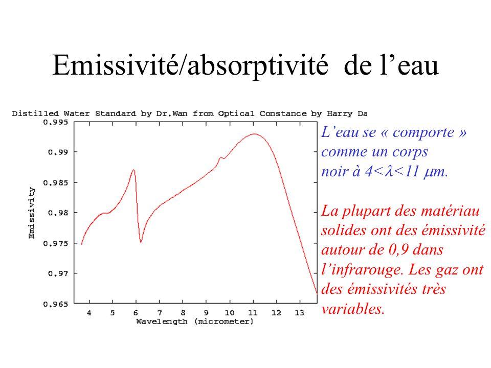 Emissivité/absorptivité de l'eau