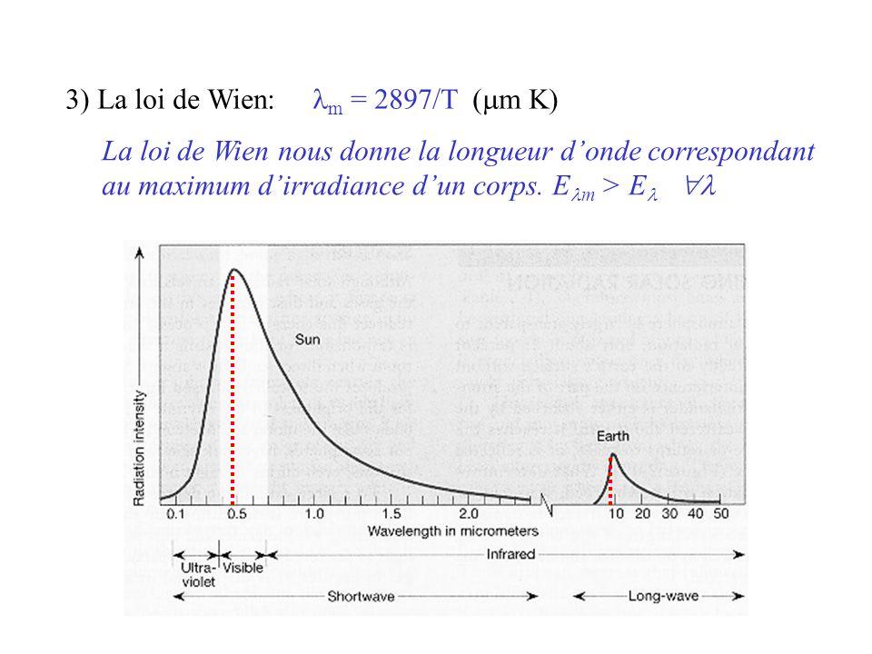 3) La loi de Wien: lm = 2897/T (mm K)