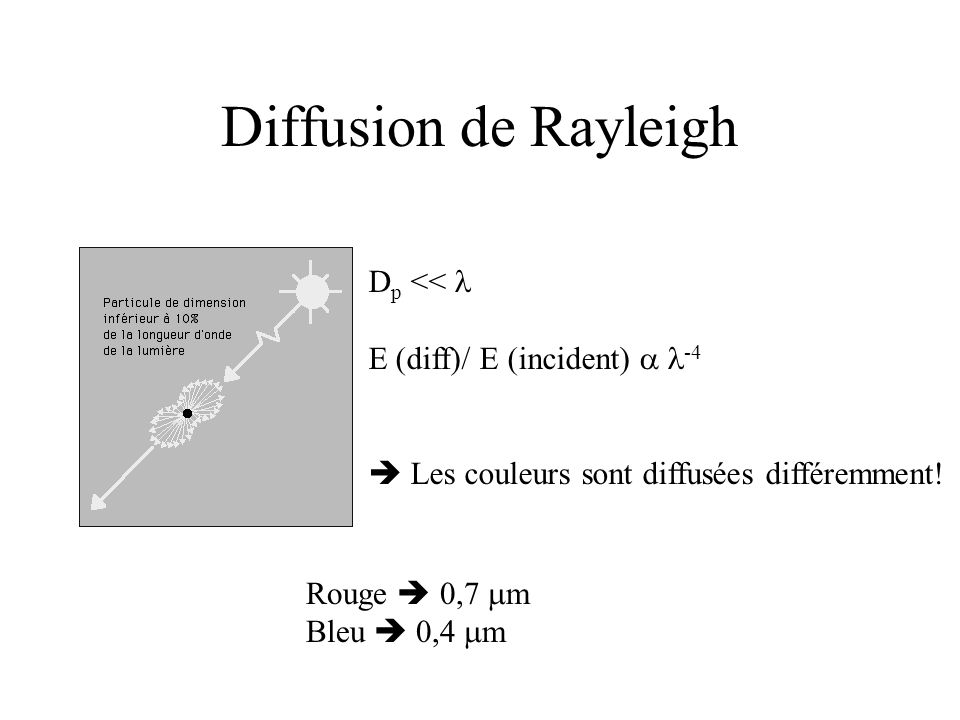 Diffusion de Rayleigh Dp << l E (diff)/ E (incident)  l-4