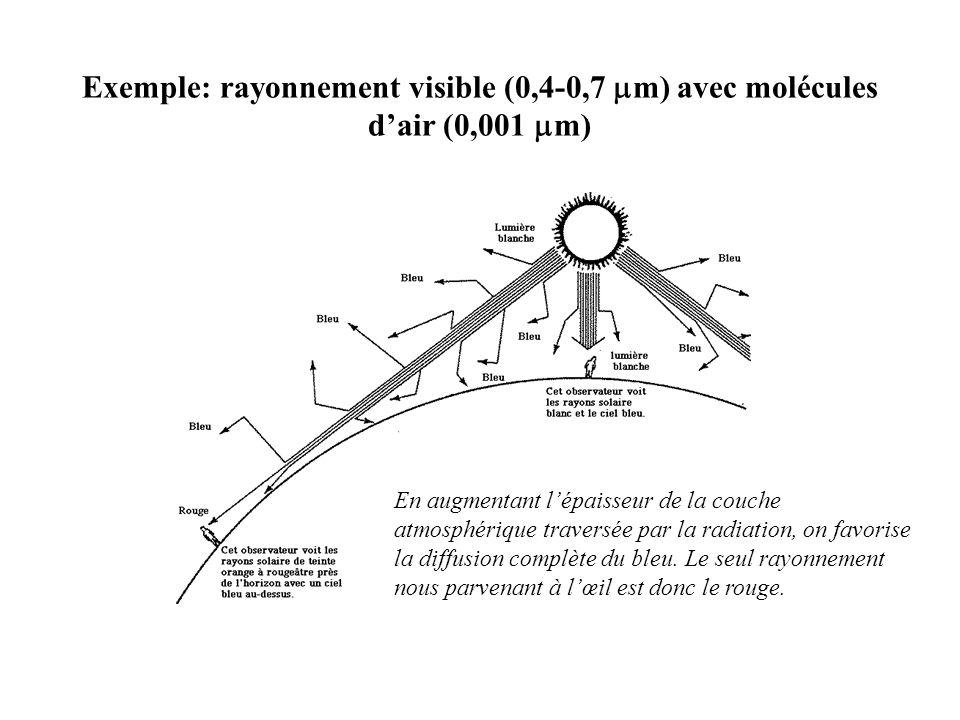 Exemple: rayonnement visible (0,4-0,7 mm) avec molécules d'air (0,001 mm)
