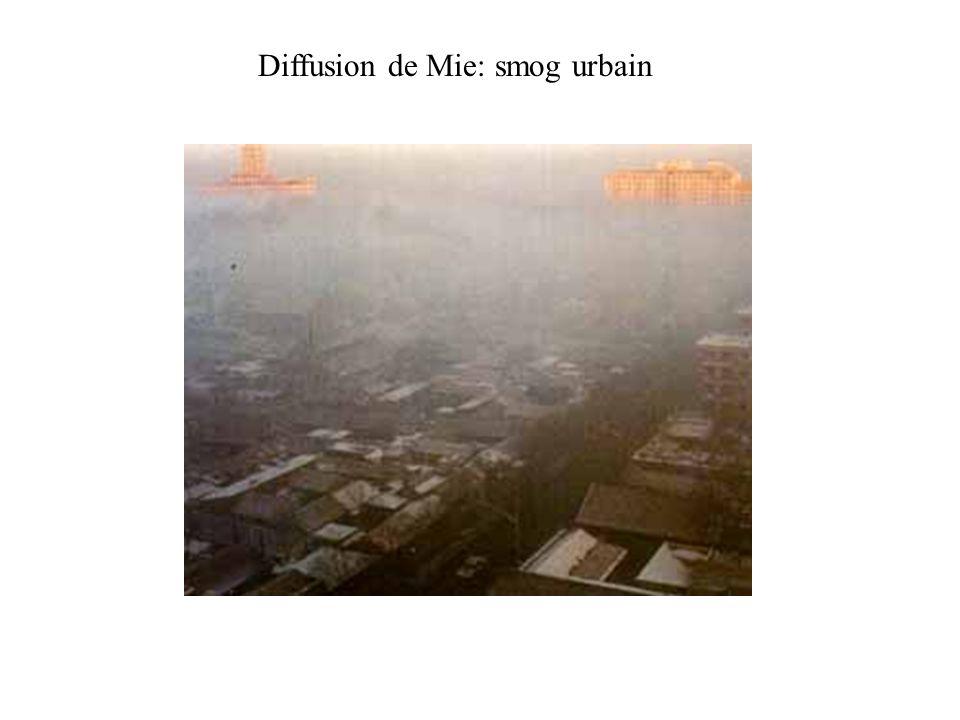 Diffusion de Mie: smog urbain