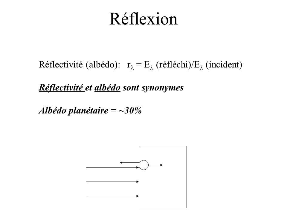 Réflexion Réflectivité (albédo): rl = El (réfléchi)/El (incident)