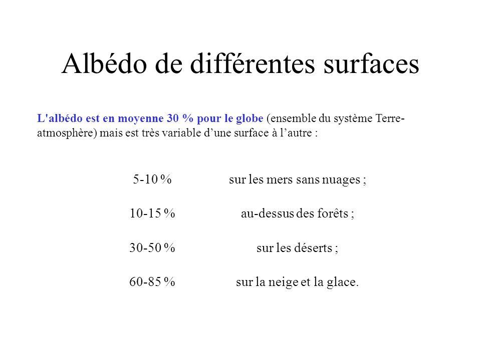 Albédo de différentes surfaces