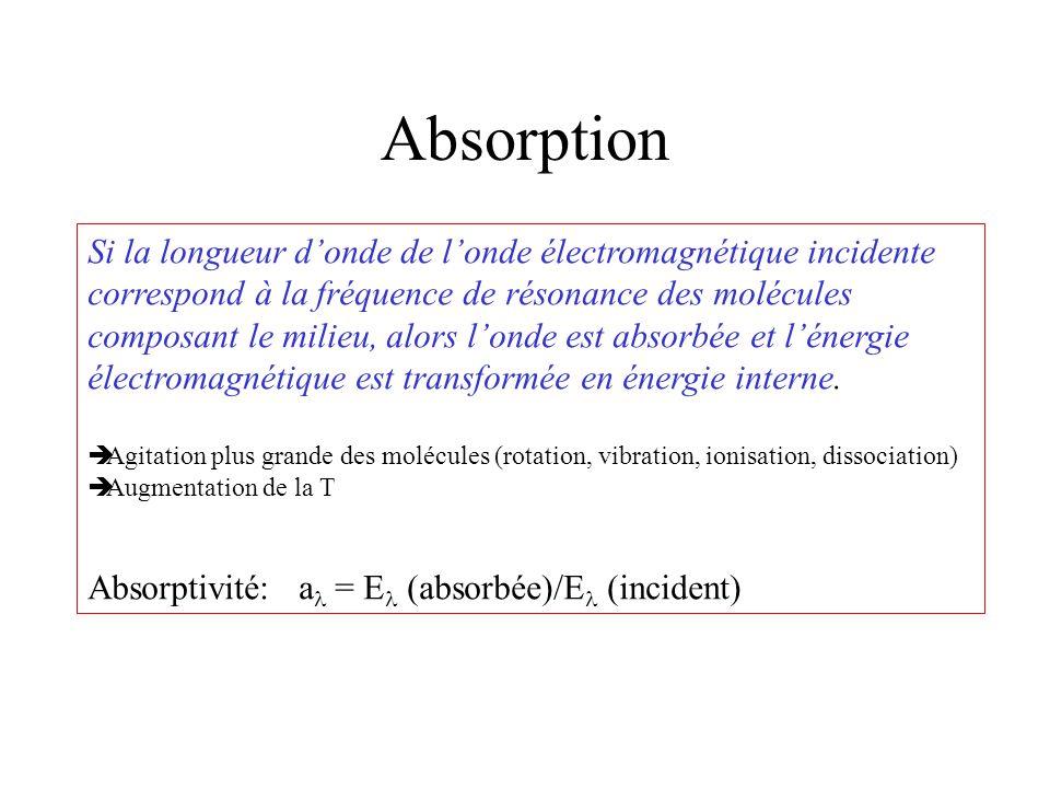 Absorption Si la longueur d'onde de l'onde électromagnétique incidente