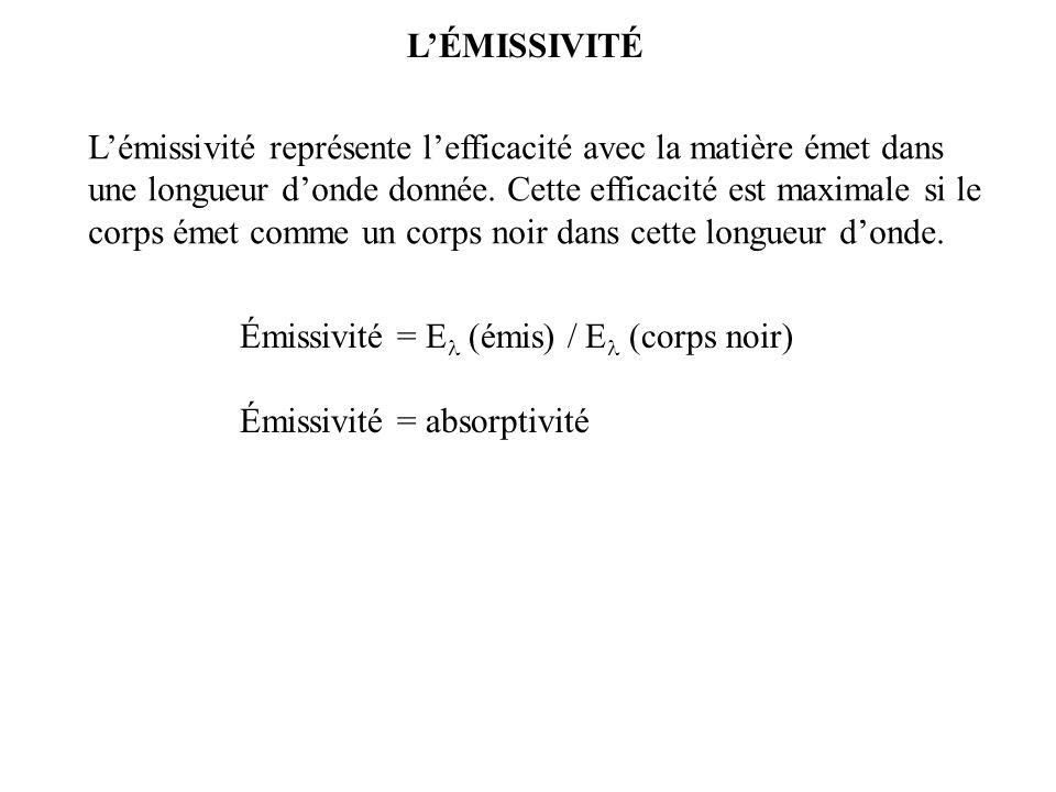 L'ÉMISSIVITÉ