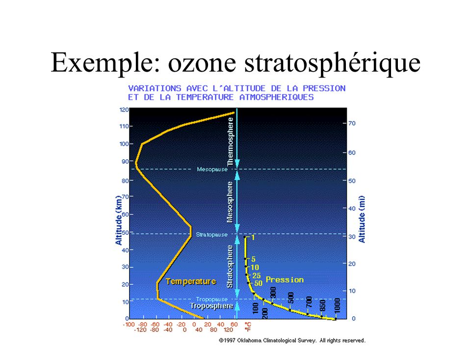 Exemple: ozone stratosphérique