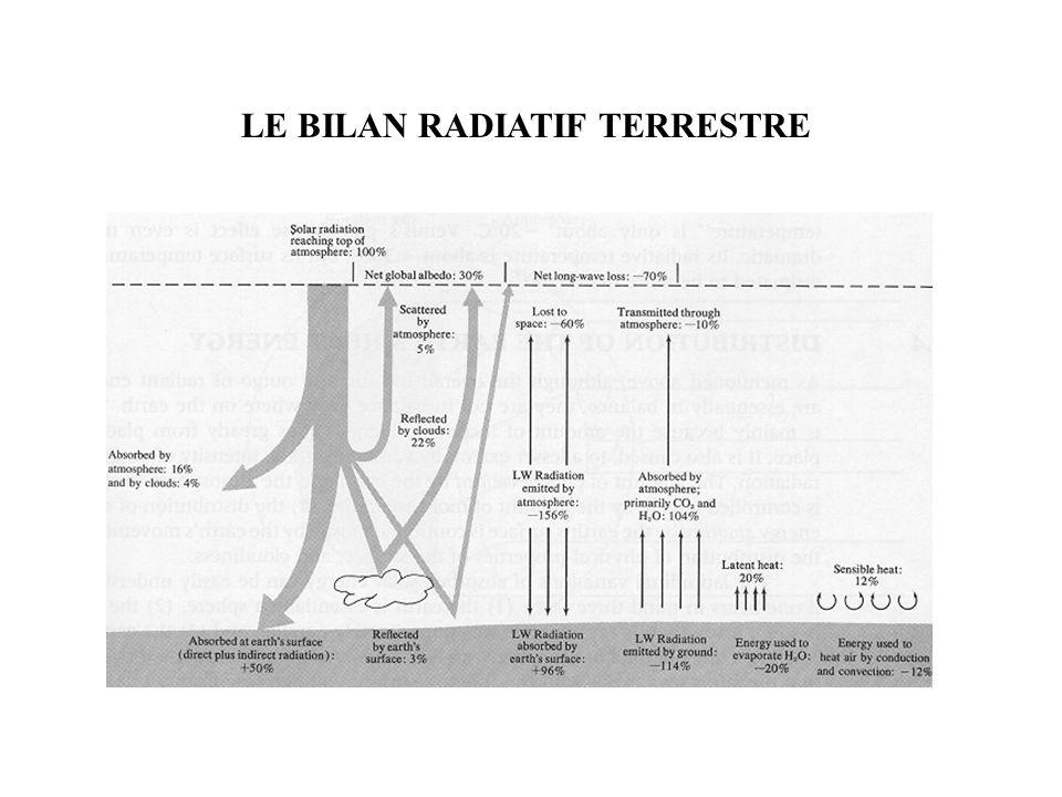 LE BILAN RADIATIF TERRESTRE