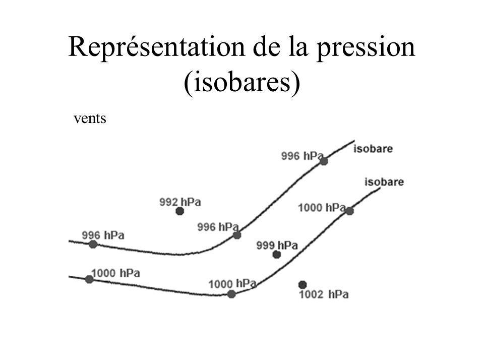Représentation de la pression (isobares)