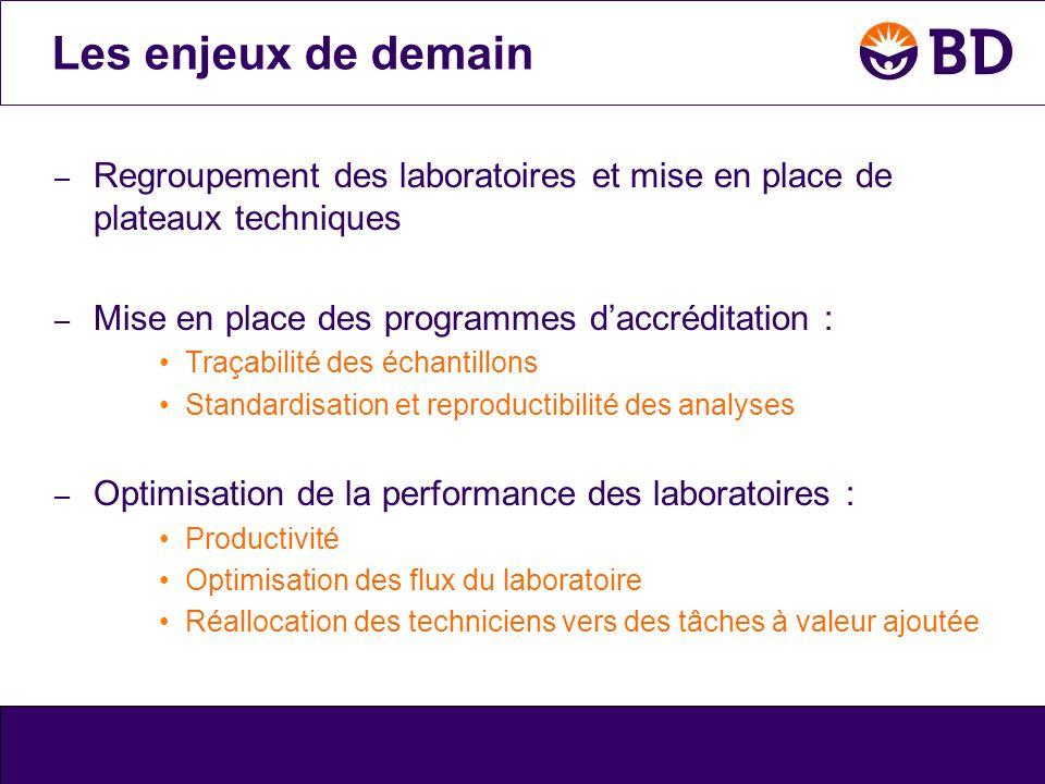 Les enjeux de demain Regroupement des laboratoires et mise en place de plateaux techniques. Mise en place des programmes d'accréditation :