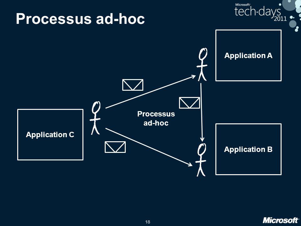 Processus ad-hoc Application A Processus ad-hoc Application C