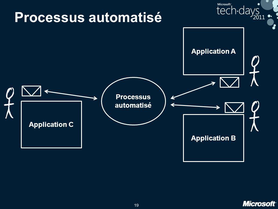 Processus automatisé Application A Processus automatisé Application C