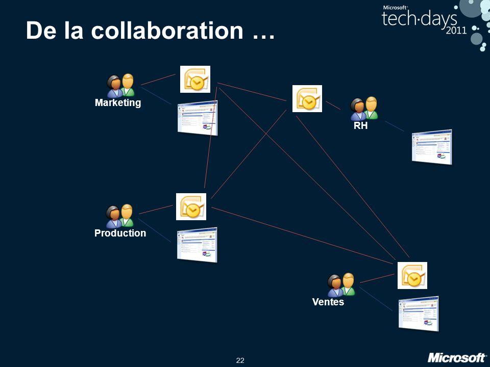 De la collaboration … Marketing RH Production Ventes 4/2/2017 1:10 PM