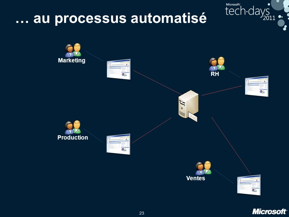 … au processus automatisé