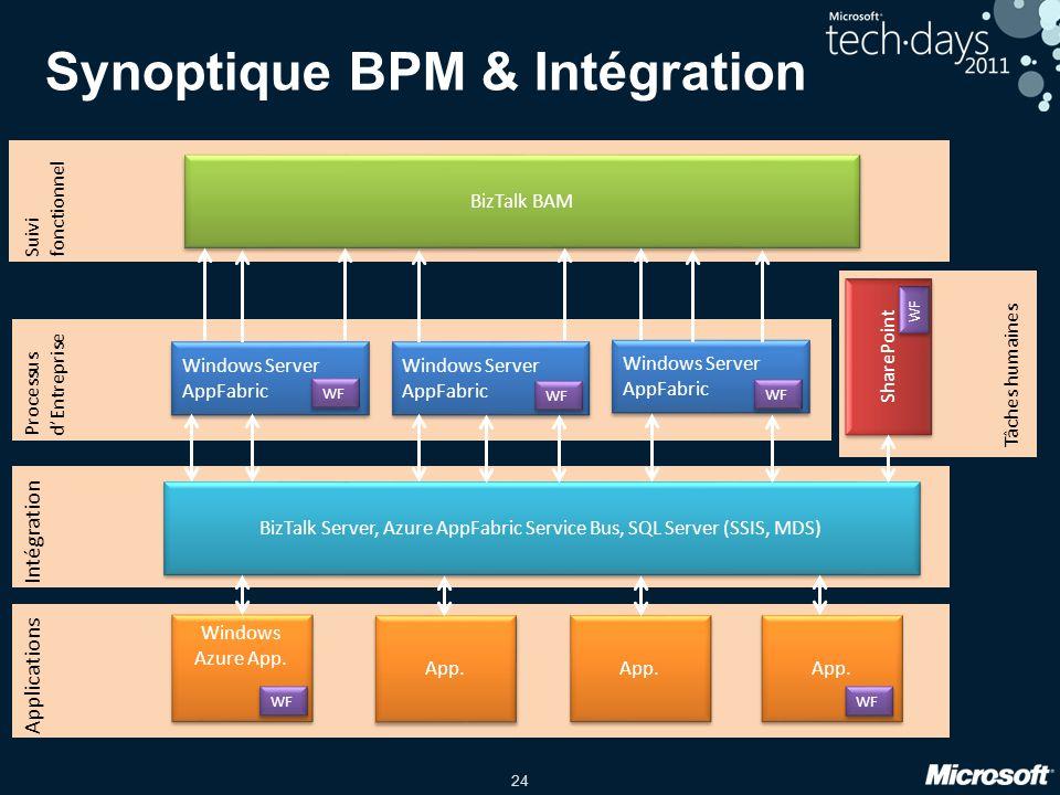 Synoptique BPM & Intégration