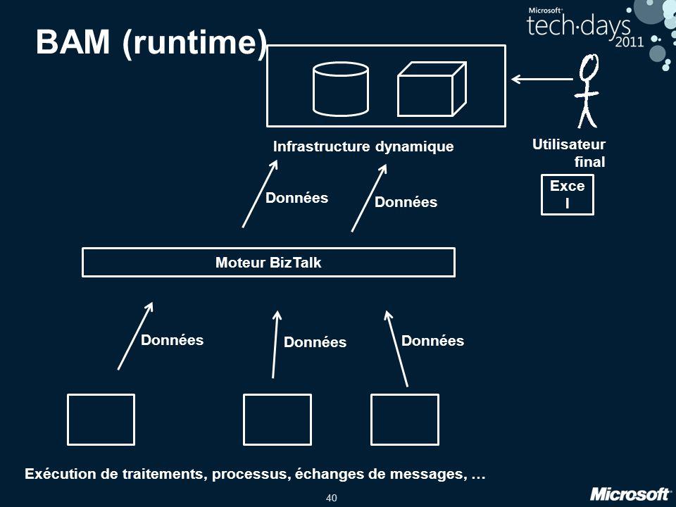 BAM (runtime) Infrastructure dynamique Utilisateur final Excel Données