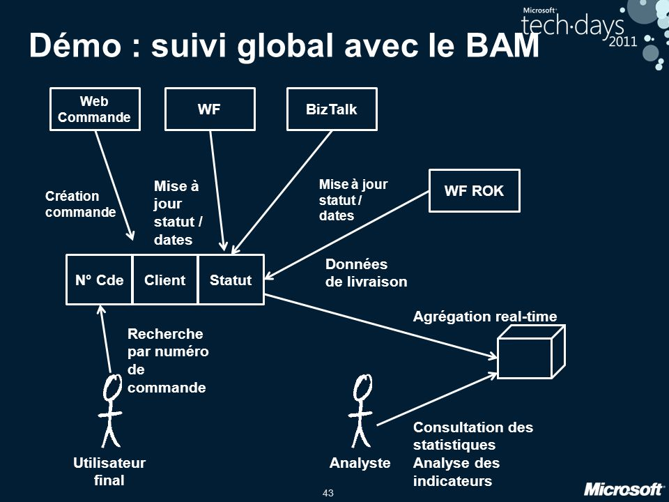 Démo : suivi global avec le BAM