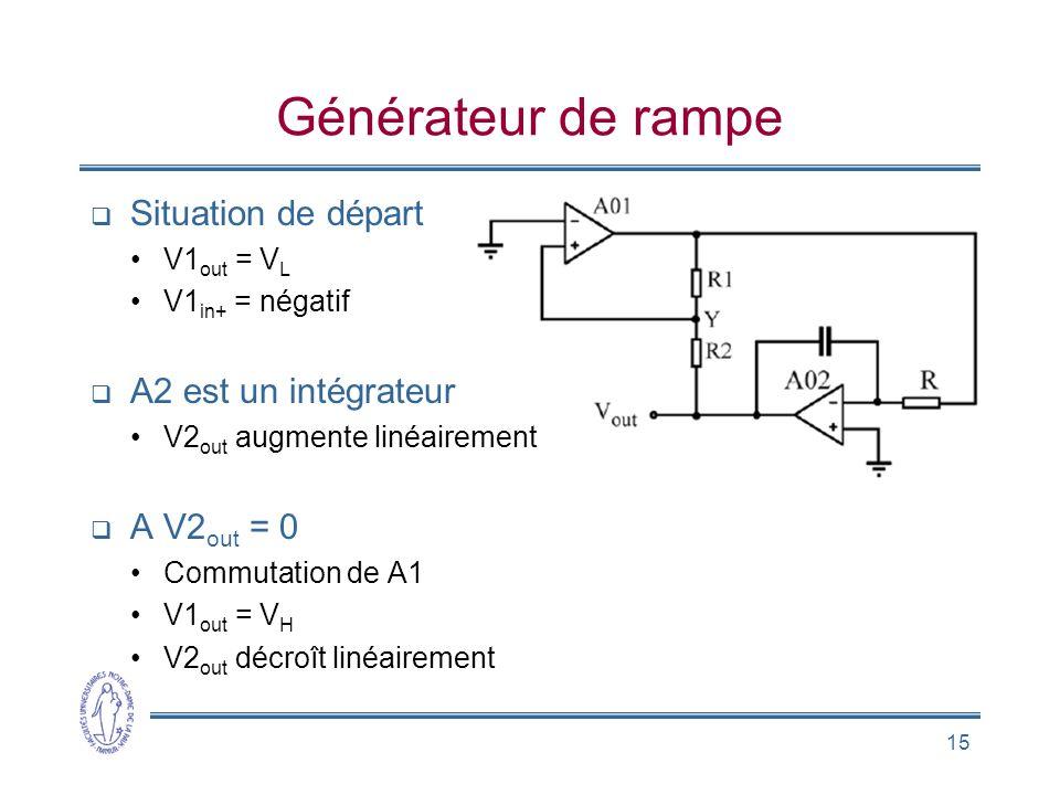 Générateur de rampe Situation de départ A2 est un intégrateur