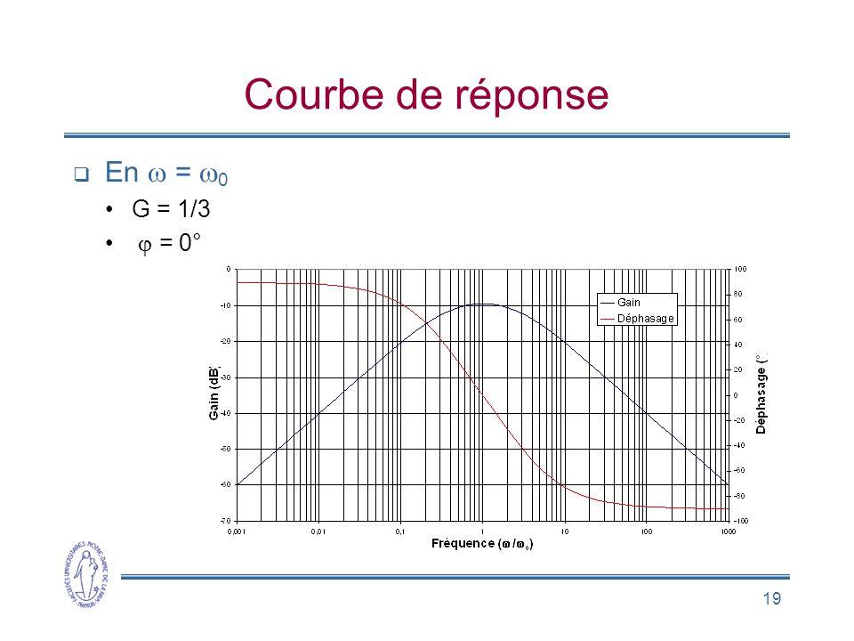 Courbe de réponse En w = w0 G = 1/3 j = 0°