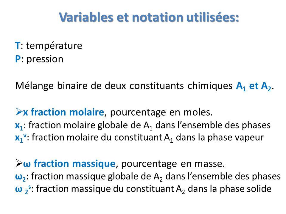 Variables et notation utilisées: